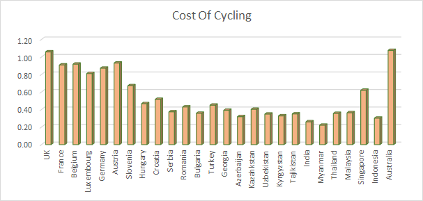 CostOfCycling